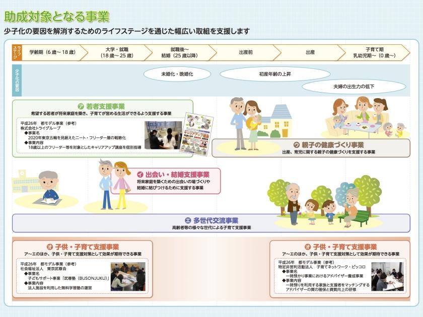 東京子育て応援事業パンフレット